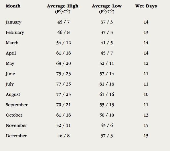 temperatures-moyennes-a-paris-par-mois